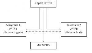 strutur-organisasi-upb